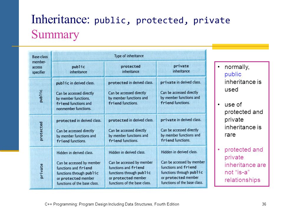 Inheritance: public, protected, private Summary