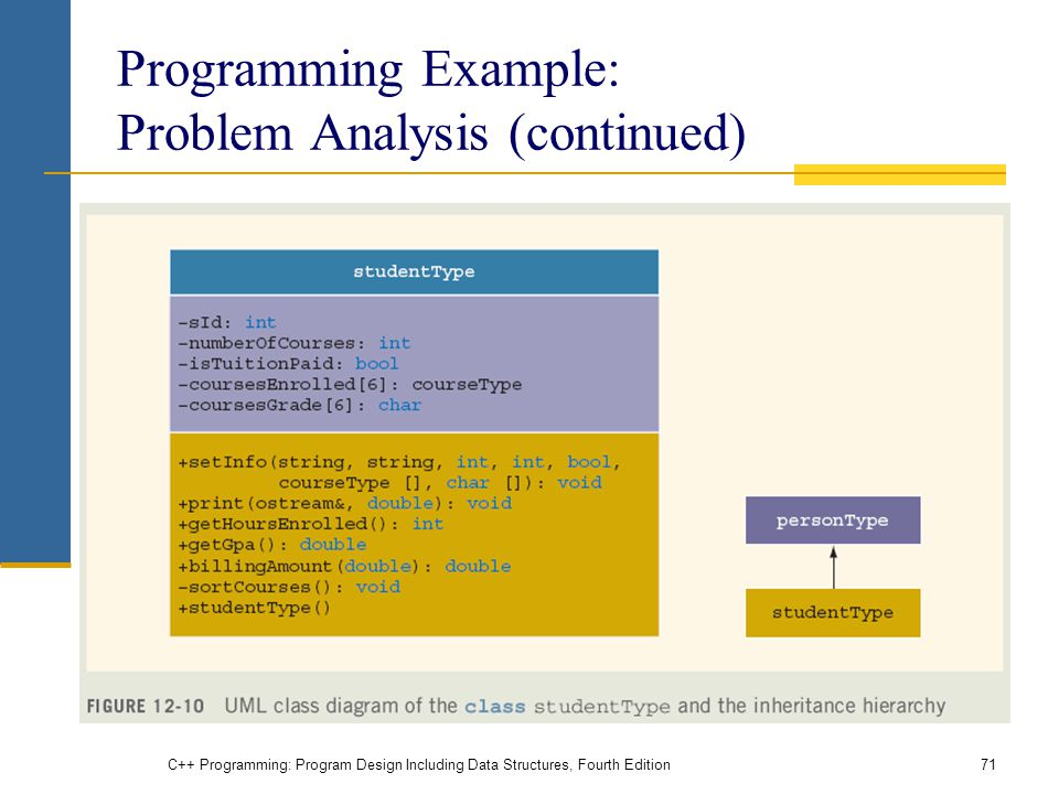 Programming Example: Problem Analysis (continued)