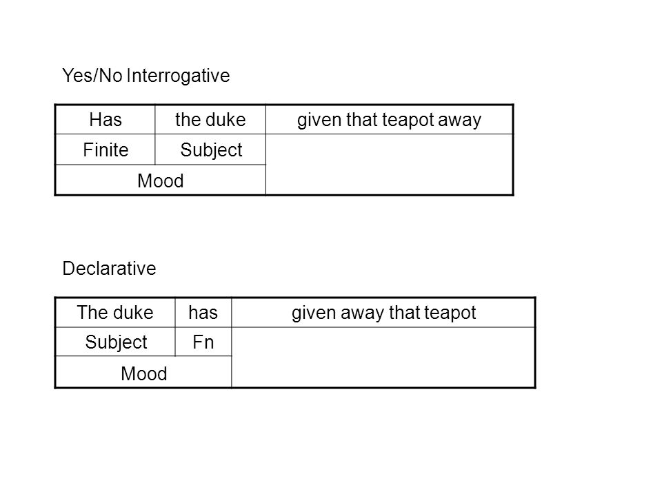 Yes/No Interrogative Has. the duke. given that teapot away. Finite. Subject. Mood. Declarative.