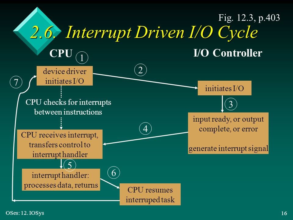 2.6. Interrupt Driven I/O Cycle