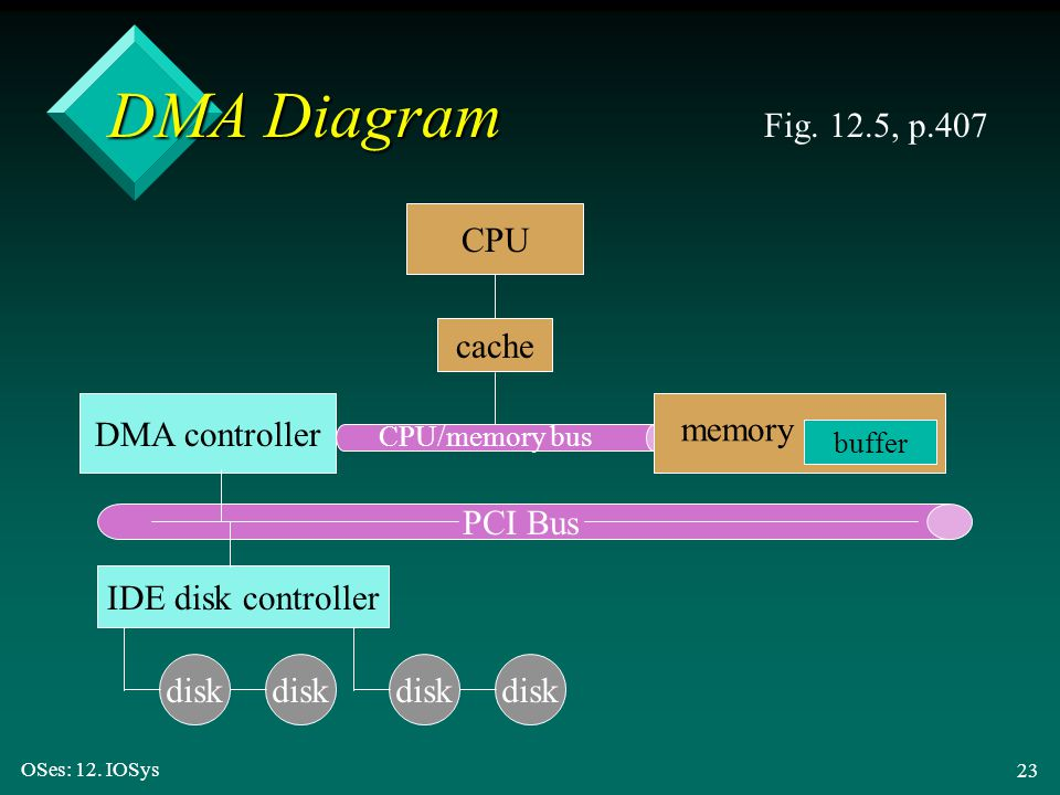 DMA Diagram Fig. 12.5, p.407 CPU cache DMA controller memory PCI Bus