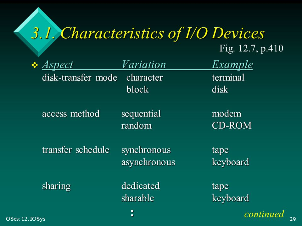3.1. Characteristics of I/O Devices