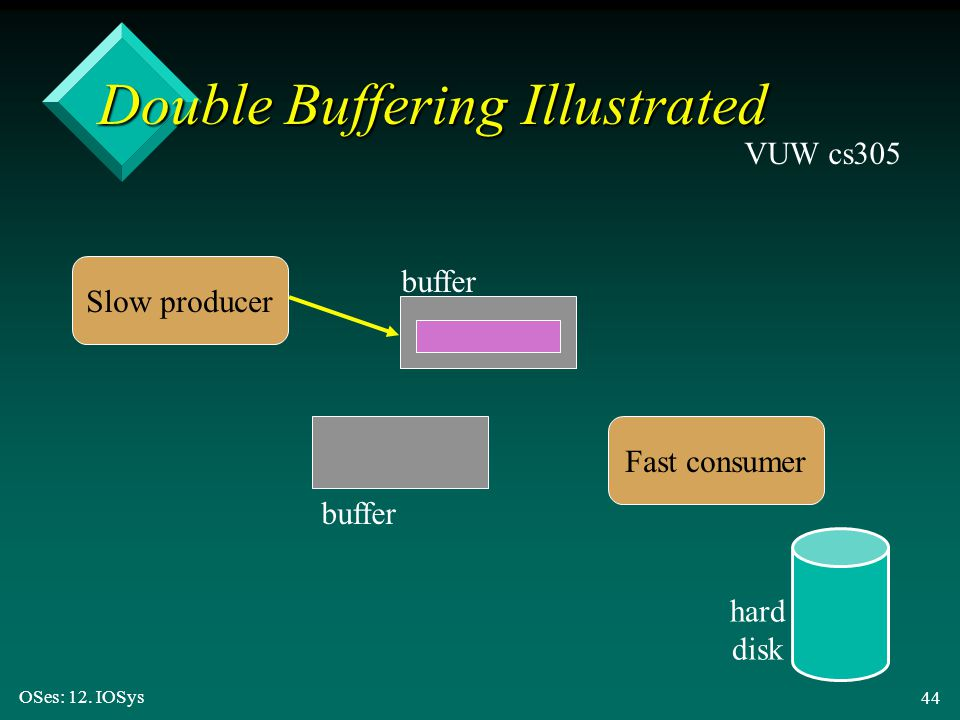 Double Buffering Illustrated