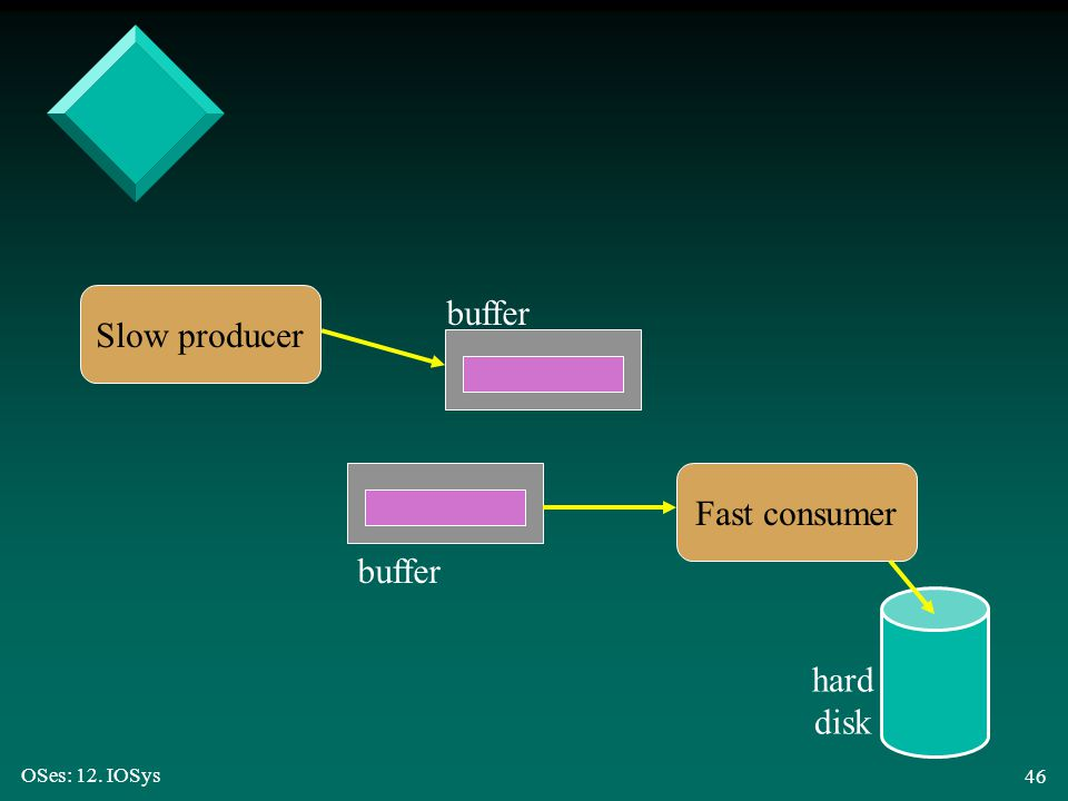 Slow producer buffer Fast consumer buffer hard disk