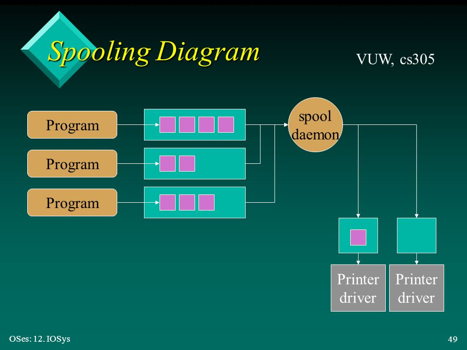 Spooling Diagram VUW, cs305 spool daemon Program Program Program