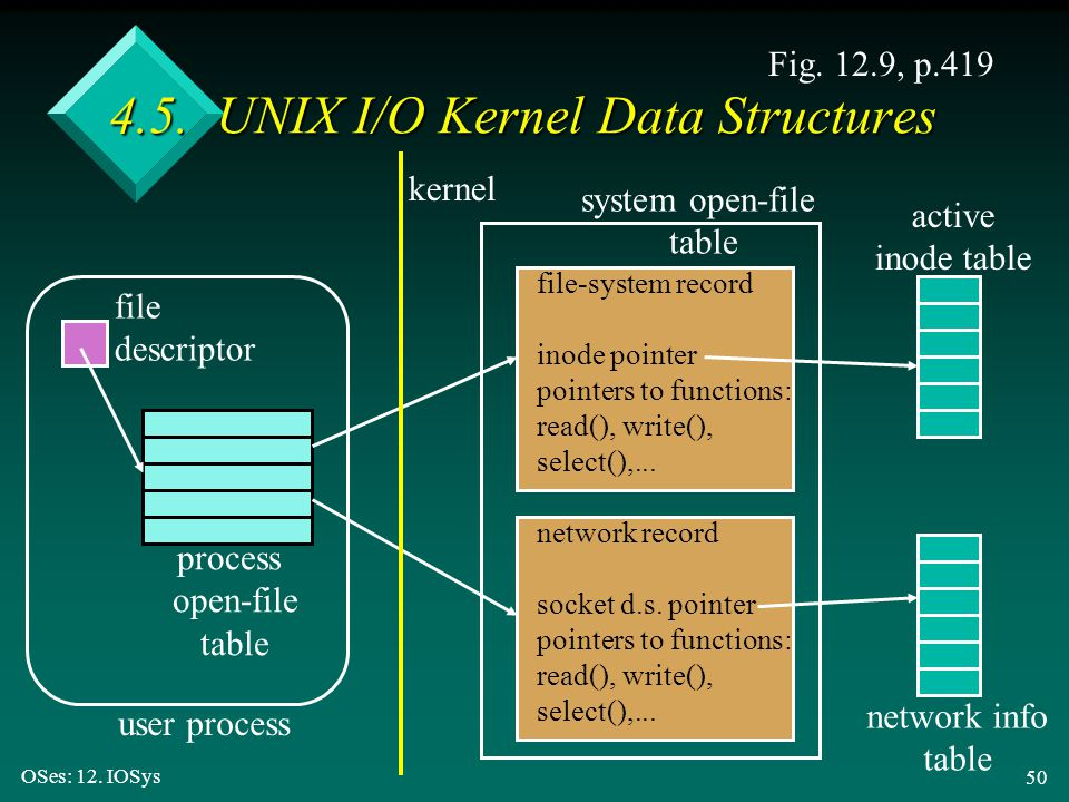 4.5. UNIX I/O Kernel Data Structures