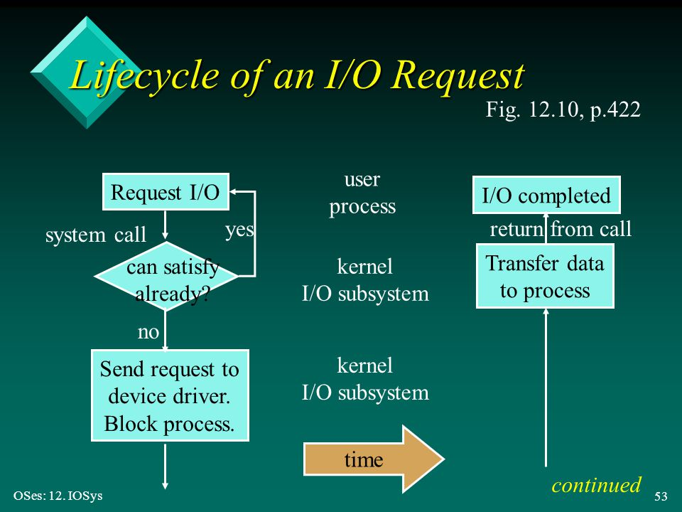 Lifecycle of an I/O Request