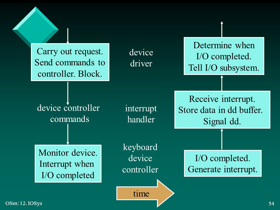 Determine when I/O completed. Tell I/O subsystem. Carry out request.