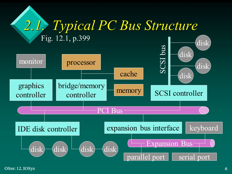 2.1. Typical PC Bus Structure