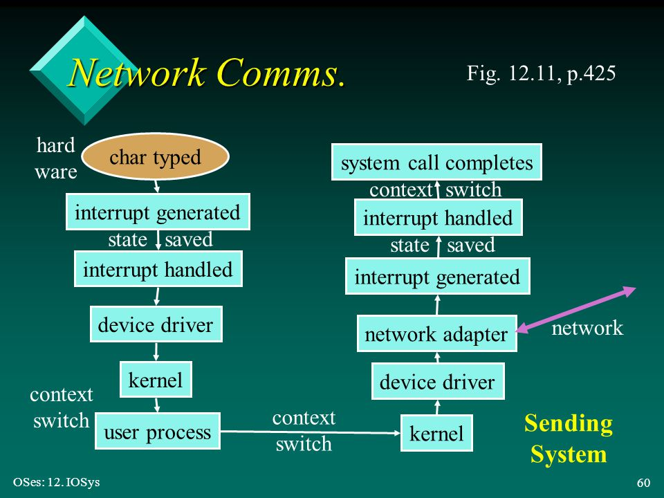 Network Comms. Sending System Fig. 12.11, p.425 hard ware char typed