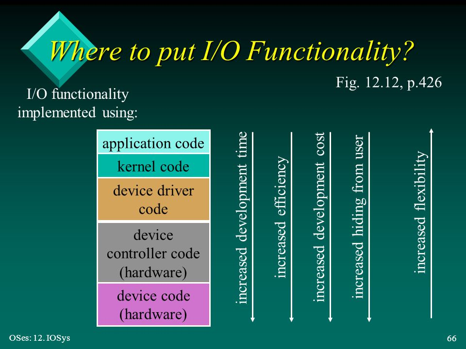 Where to put I/O Functionality