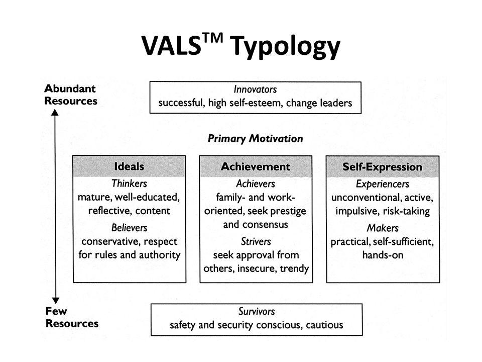 VALSTM Typology