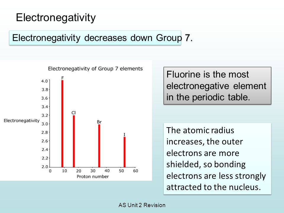 Electronegativity Electronegativity decreases down Group 7.