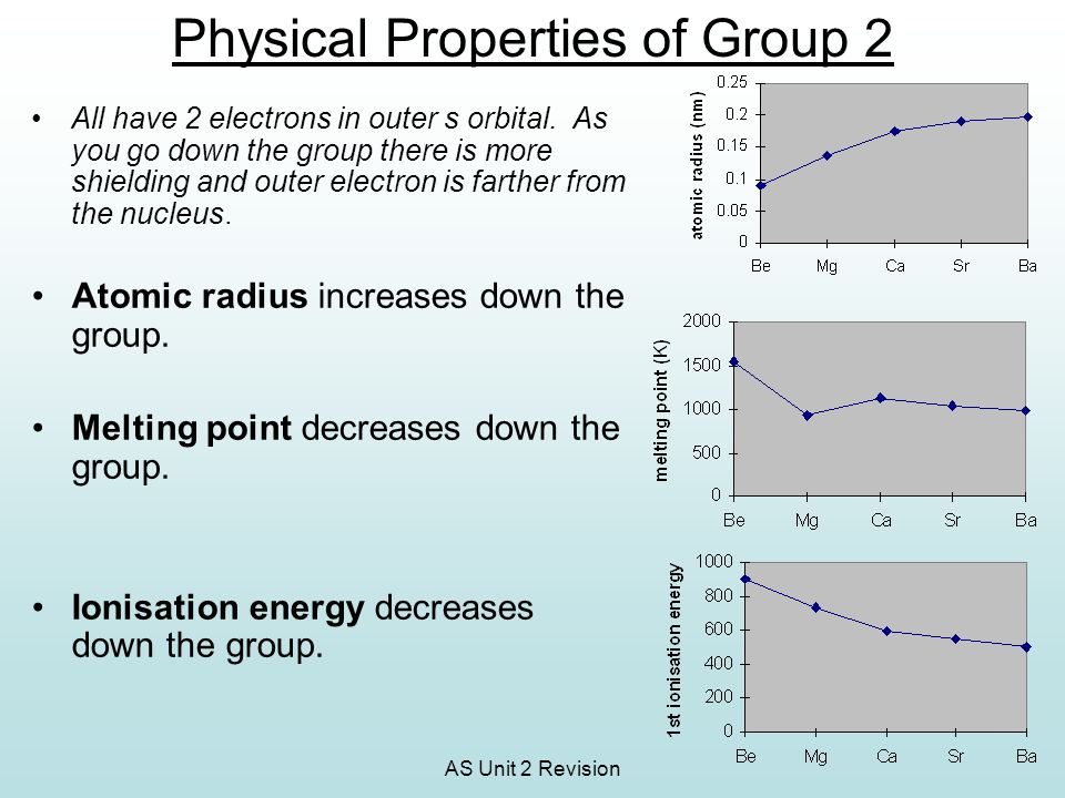 Physical Properties of Group 2