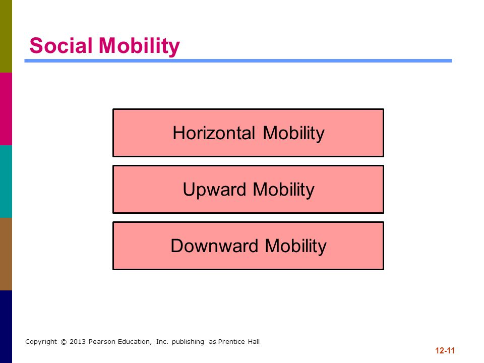 Social Mobility Horizontal Mobility Upward Mobility Downward Mobility