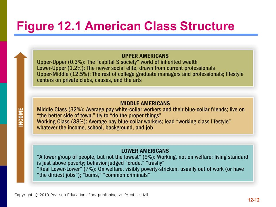 Figure 12.1 American Class Structure