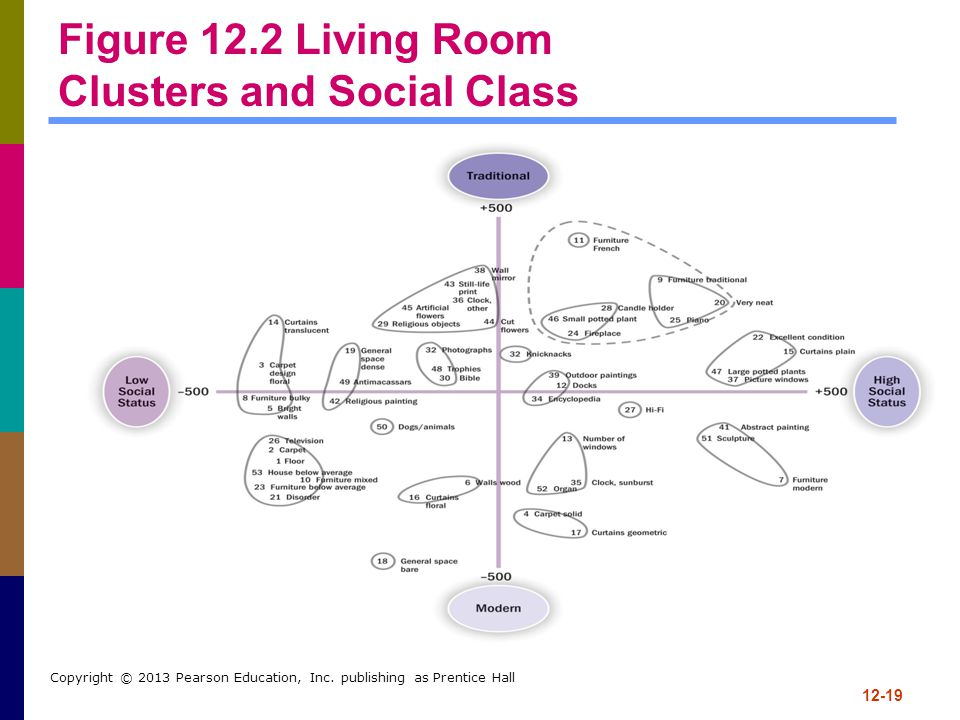 Figure 12.2 Living Room Clusters and Social Class