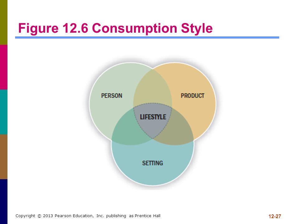 Figure 12.6 Consumption Style