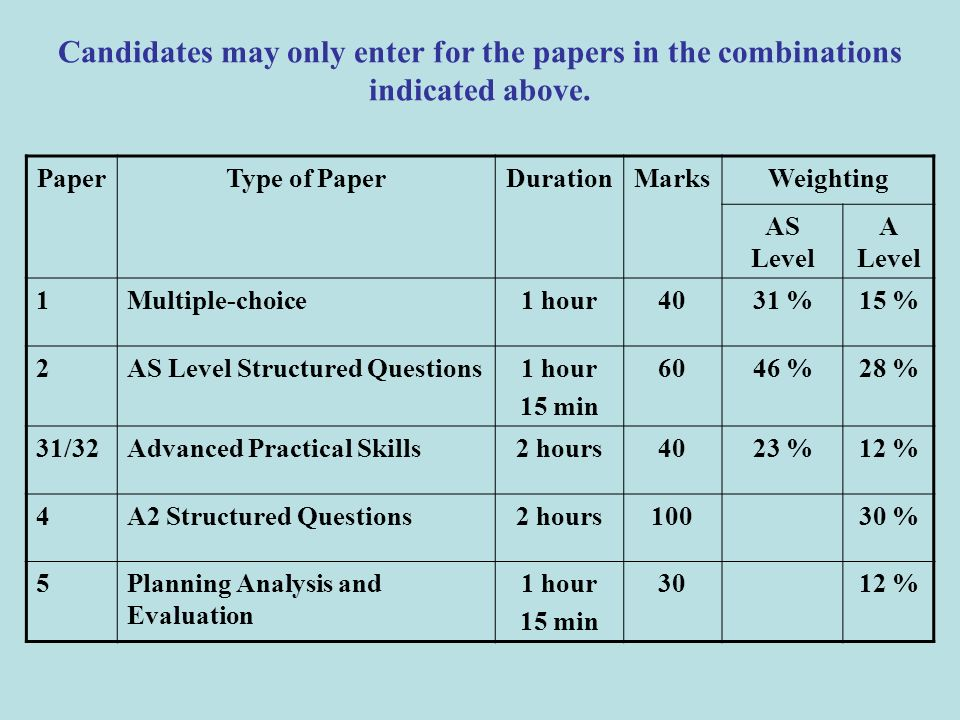 Candidates may only enter for the papers in the combinations indicated above.