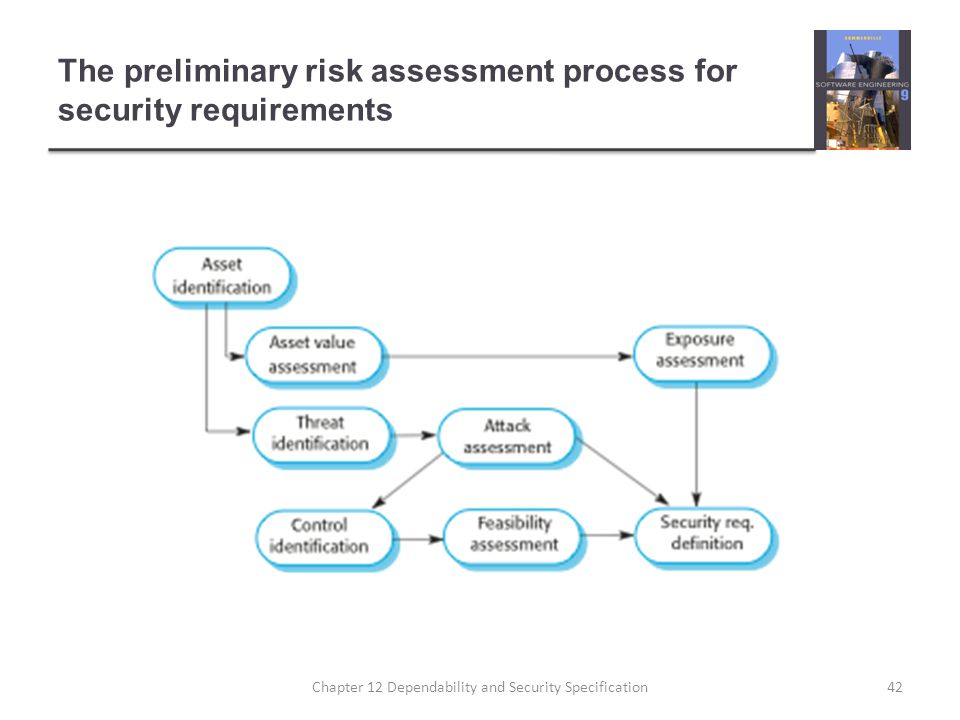 The preliminary risk assessment process for security requirements