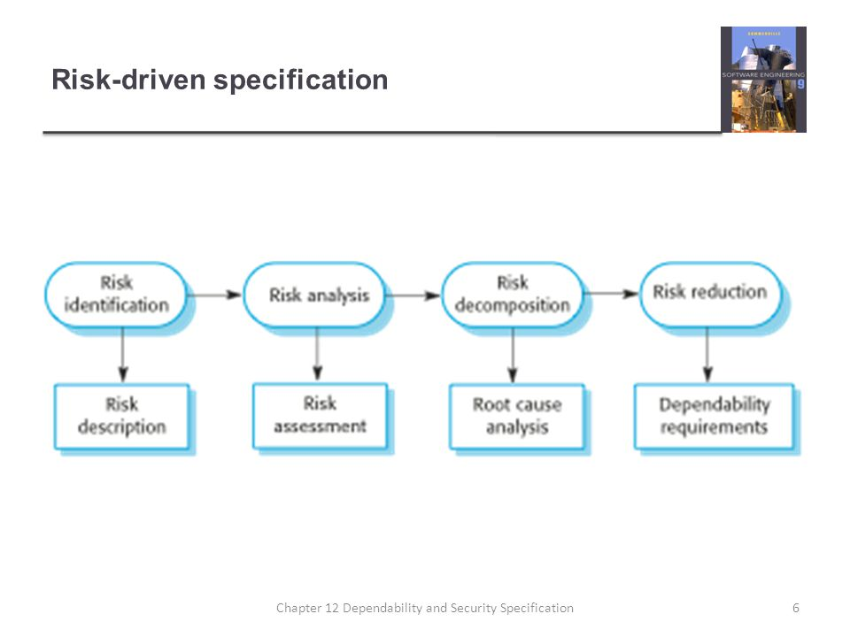 Risk-driven specification