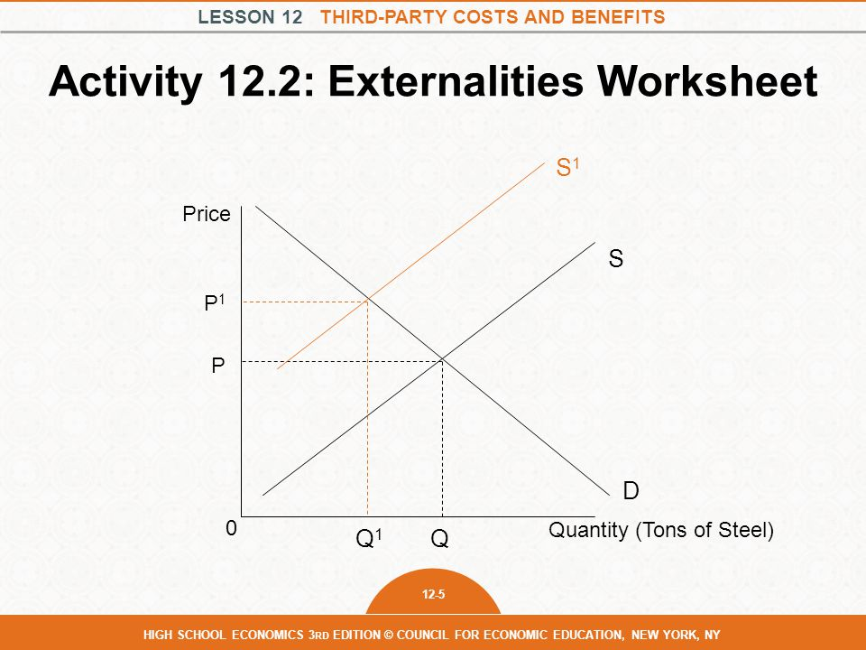 Activity 12.2: Externalities Worksheet