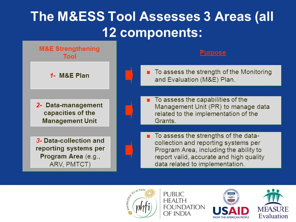 The M&ESS Tool Assesses 3 Areas (all 12 components: