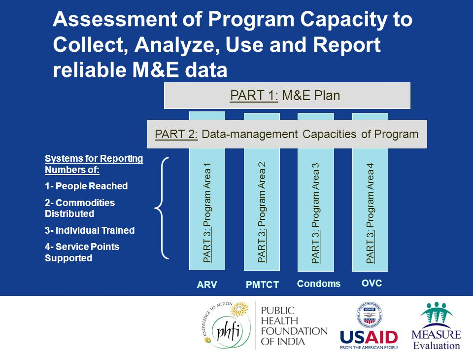 PART 2: Data-management Capacities of Program