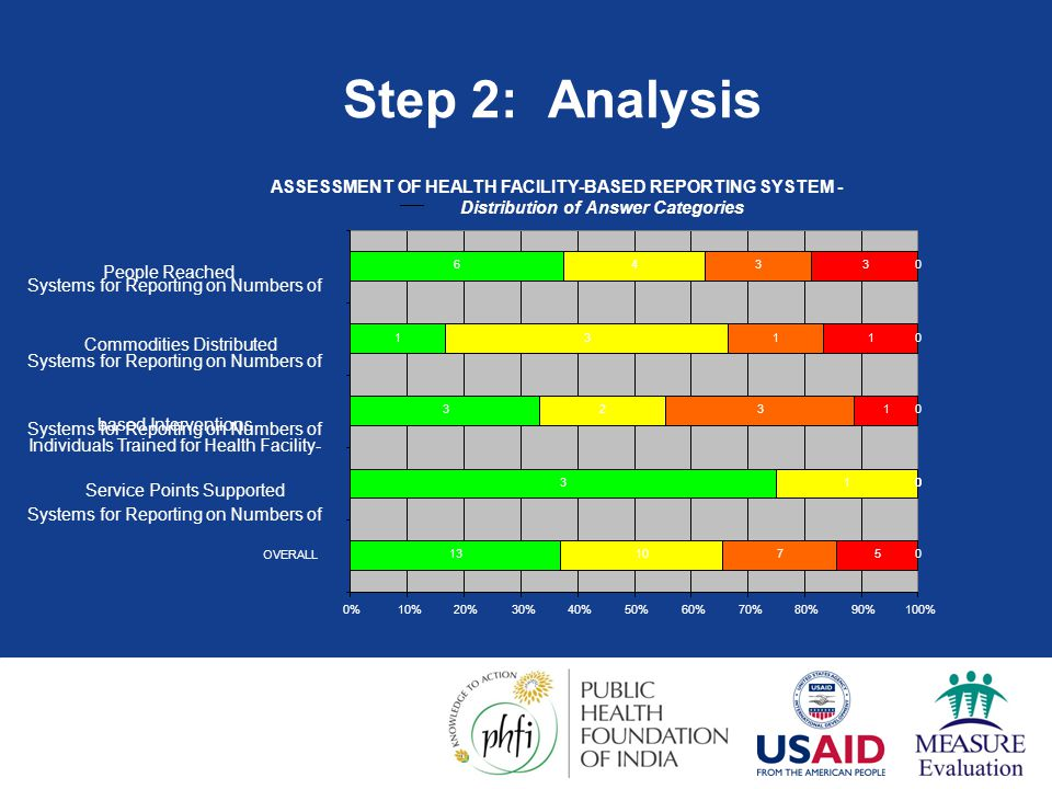 Step 2: Analysis ASSESSMENT OF HEALTH FACILITY-BASED REPORTING SYSTEM - Distribution of Answer Categories.