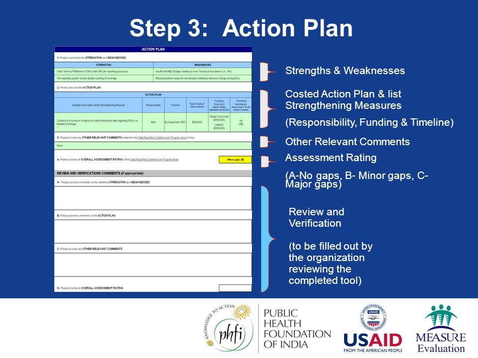 Step 3: Action Plan Strengths & Weaknesses