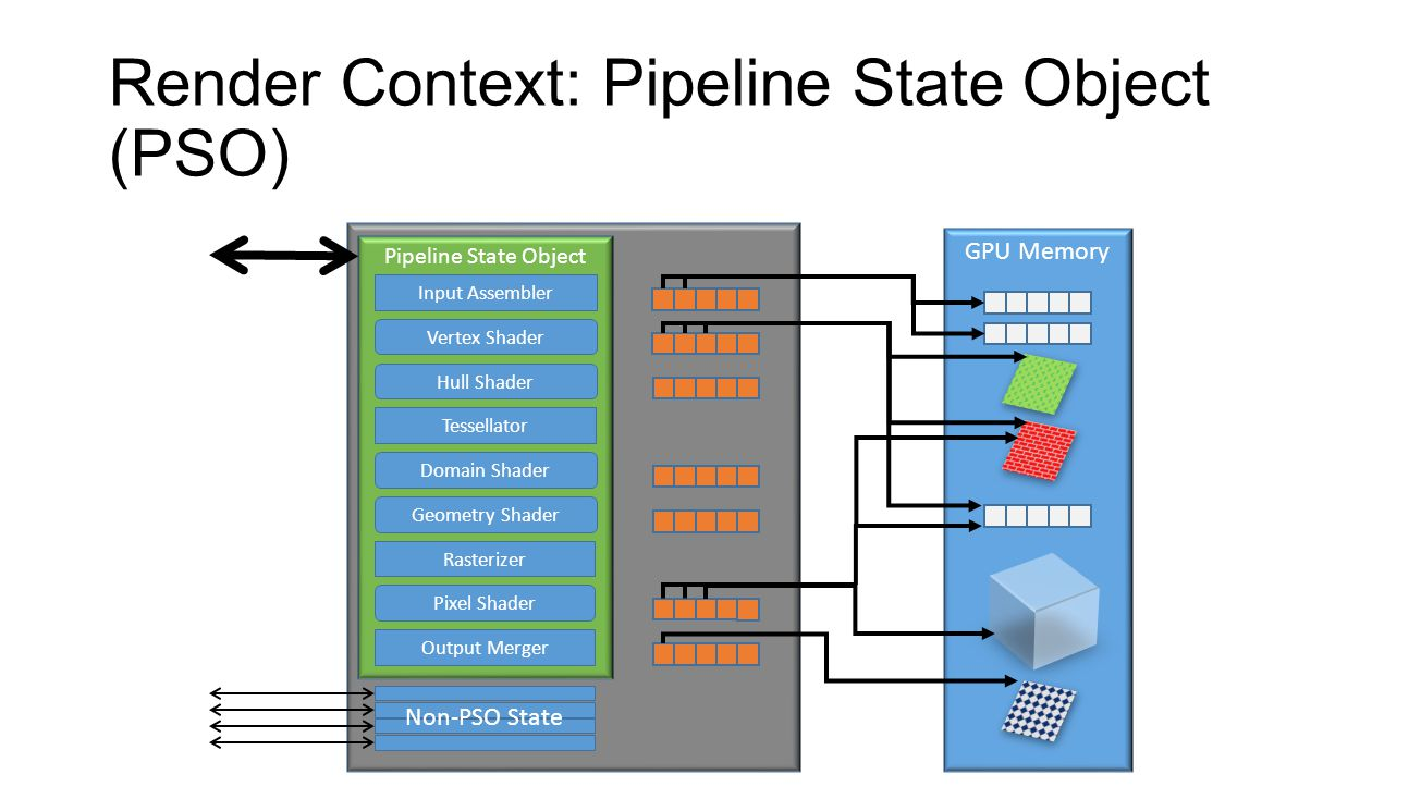 Render Context: Pipeline State Object (PSO)