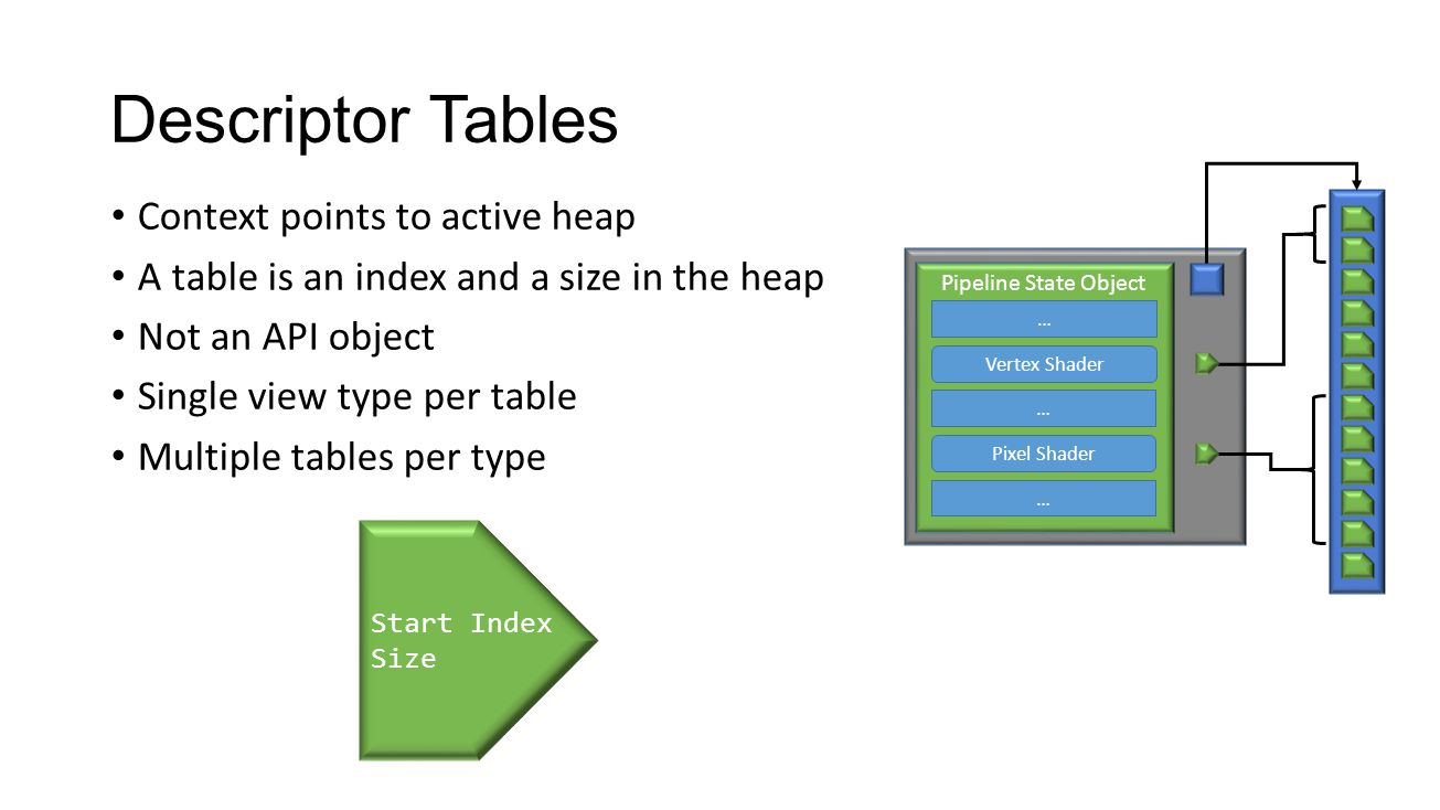 Descriptor Tables Context points to active heap