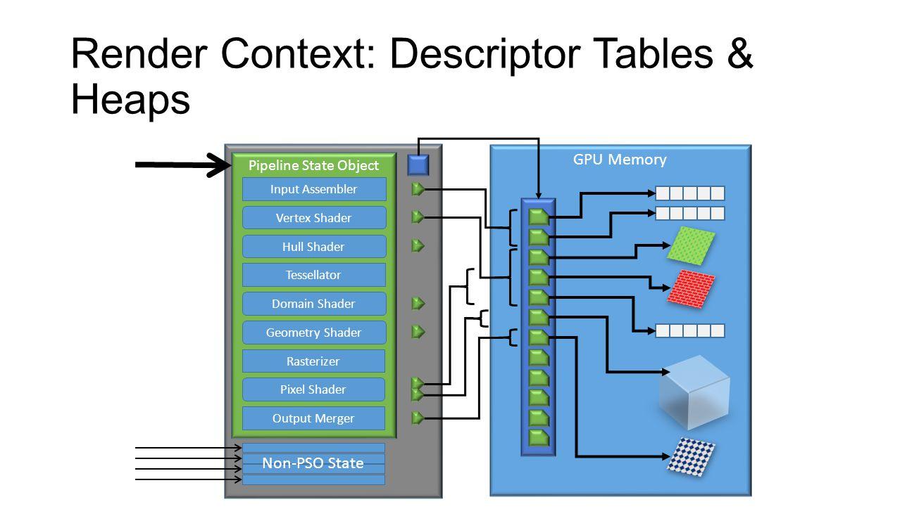Render Context: Descriptor Tables & Heaps