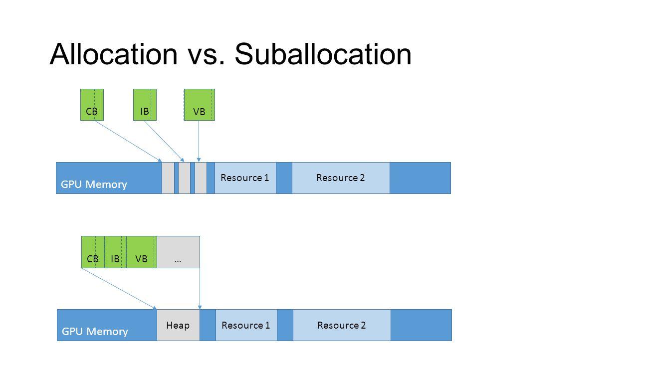 Allocation vs. Suballocation