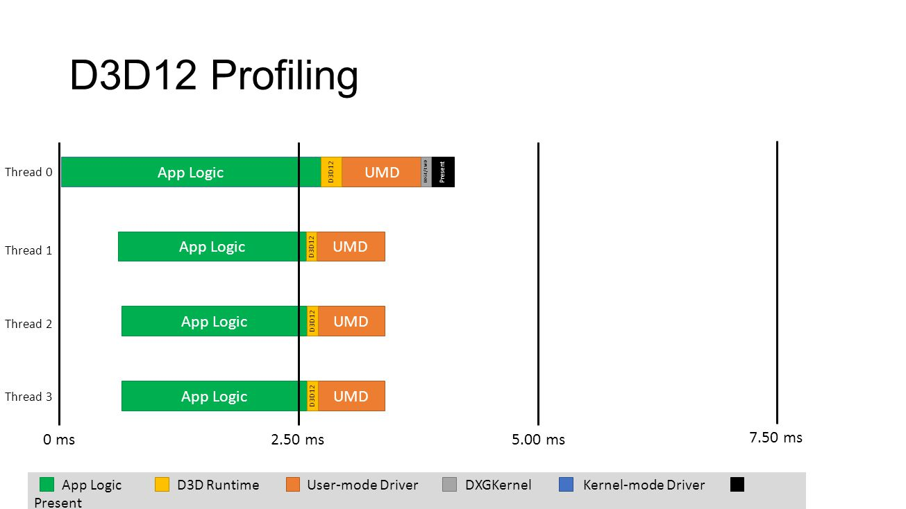 D3D12 Profiling App Logic UMD App Logic UMD App Logic UMD App Logic