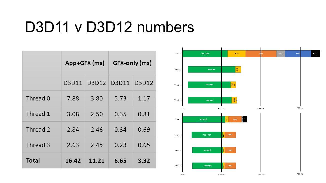 D3D11 v D3D12 numbers App+GFX (ms) GFX-only (ms) D3D11 D3D12 Thread 0