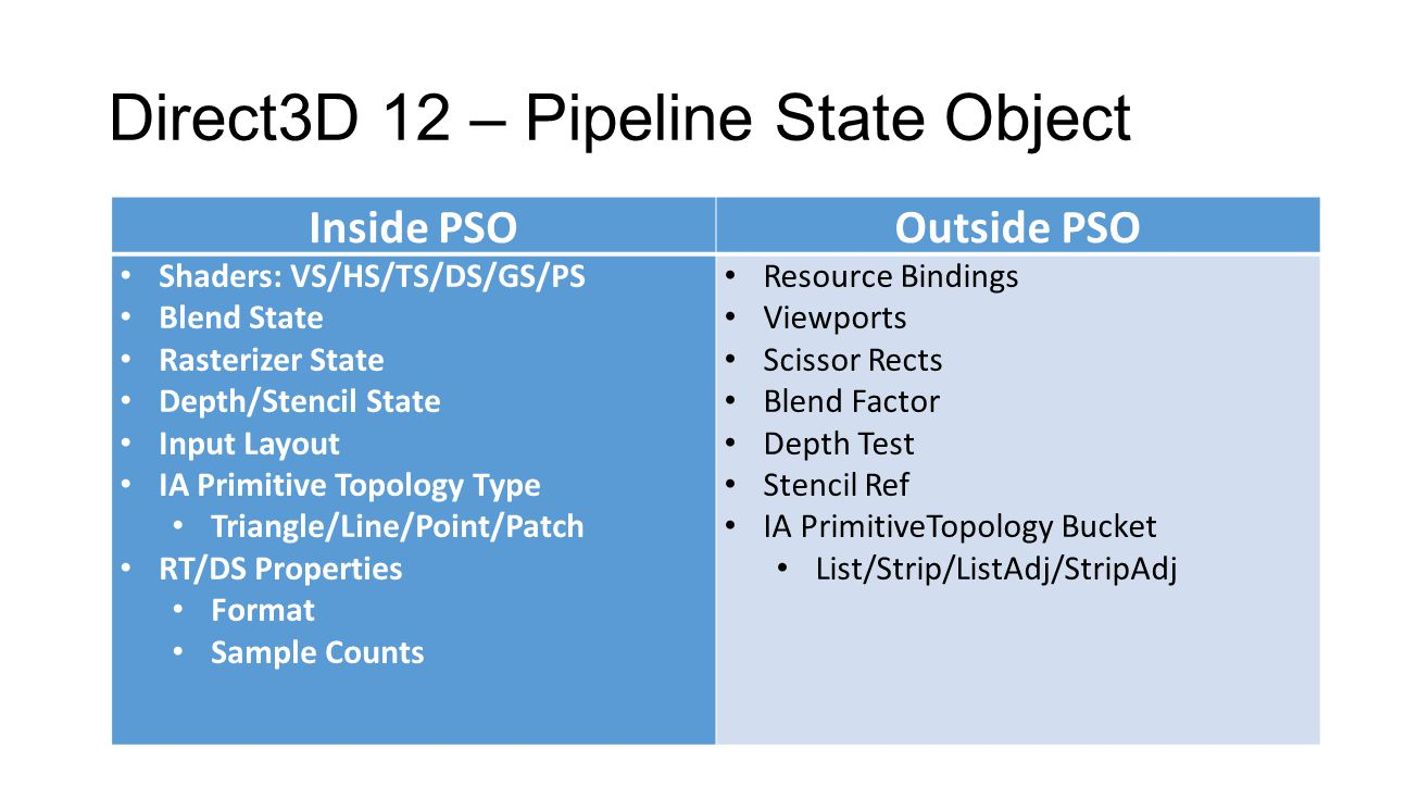 Direct3D 12 – Pipeline State Object