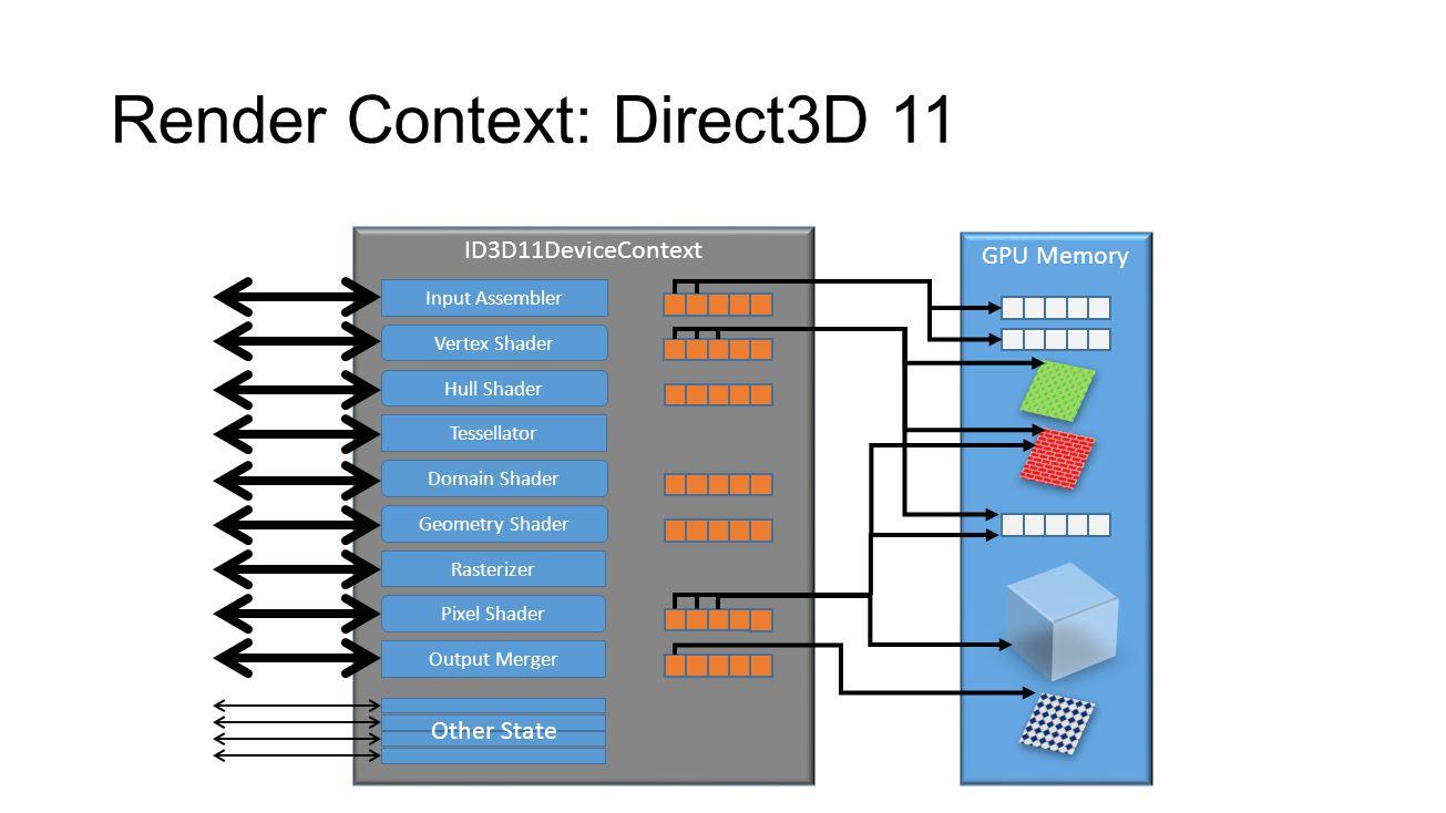 Render Context: Direct3D 11