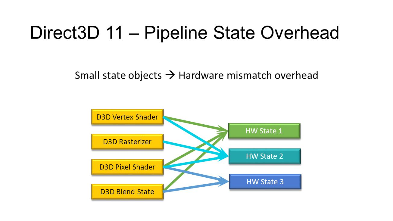 Direct3D 11 – Pipeline State Overhead