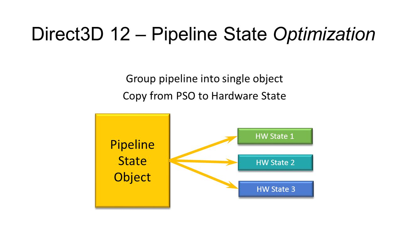 Direct3D 12 – Pipeline State Optimization