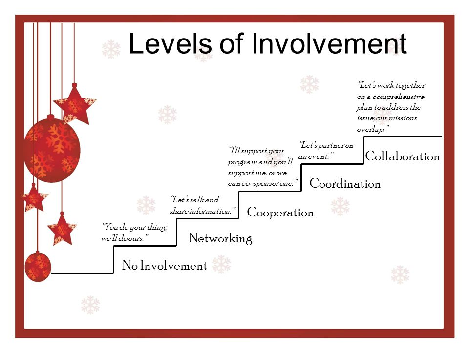 Levels of Involvement Collaboration Coordination Cooperation
