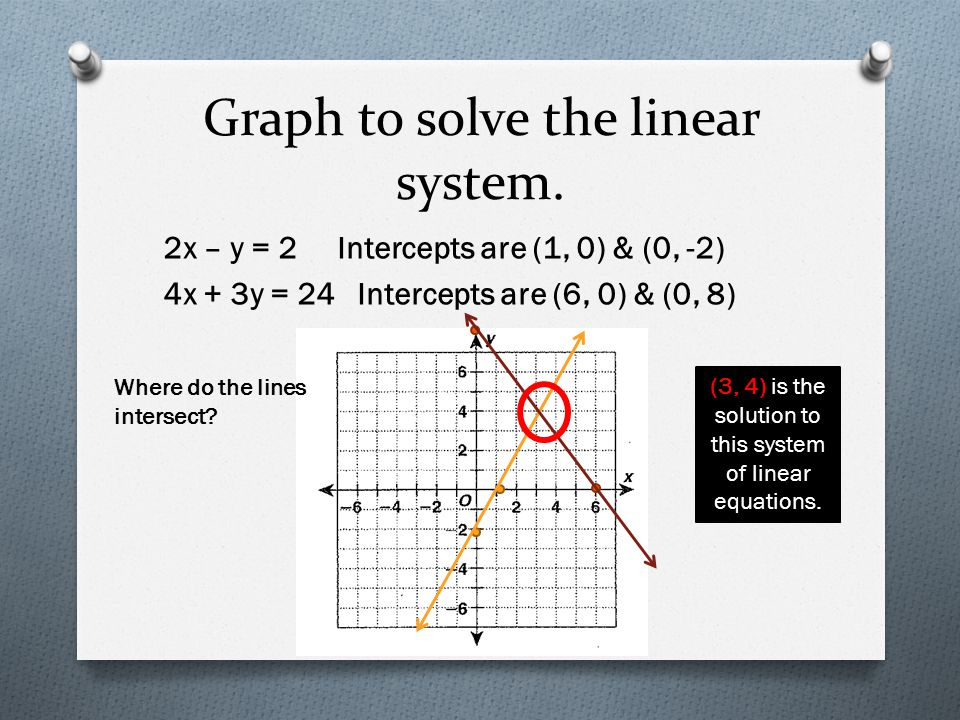 Graph to solve the linear system.