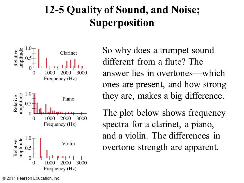 12-5 Quality of Sound, and Noise; Superposition