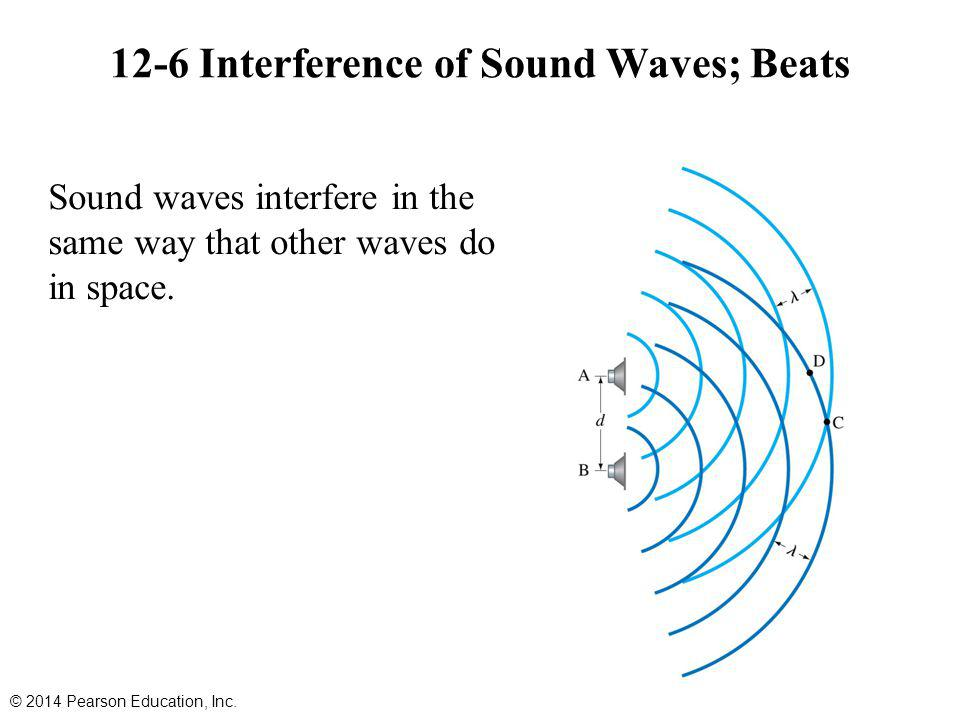 12-6 Interference of Sound Waves; Beats