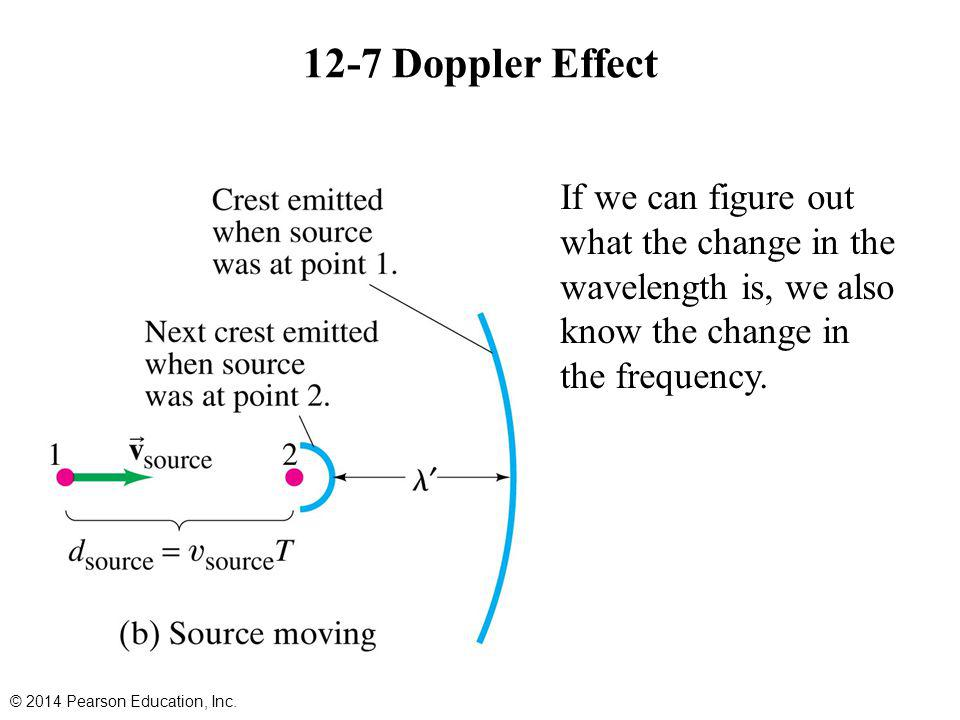 12-7 Doppler Effect If we can figure out what the change in the wavelength is, we also know the change in the frequency.