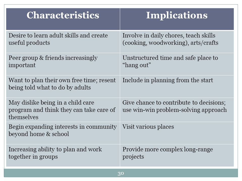 Characteristics Implications