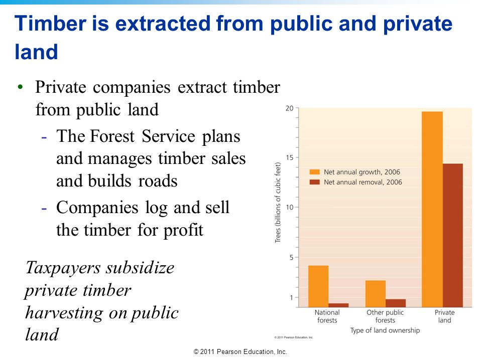 Timber is extracted from public and private land