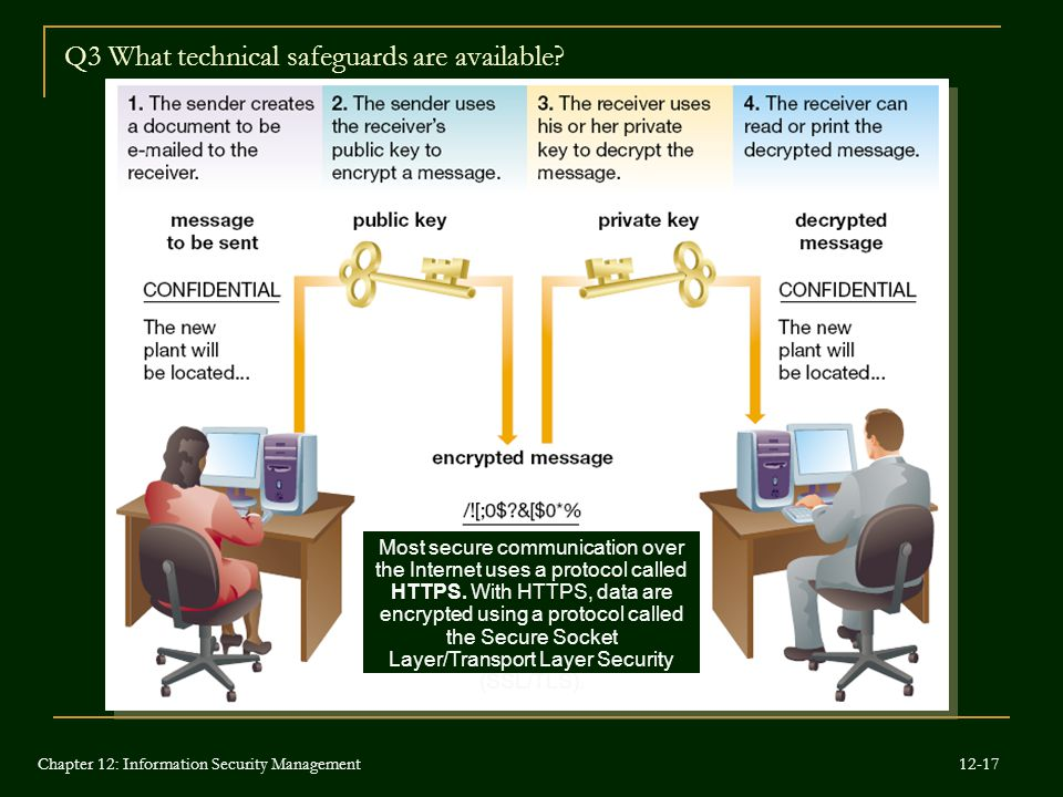 Q3 What technical safeguards are available