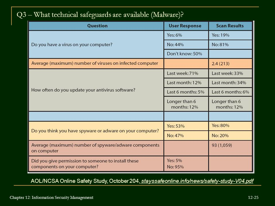 Q3 – What technical safeguards are available (Malware)
