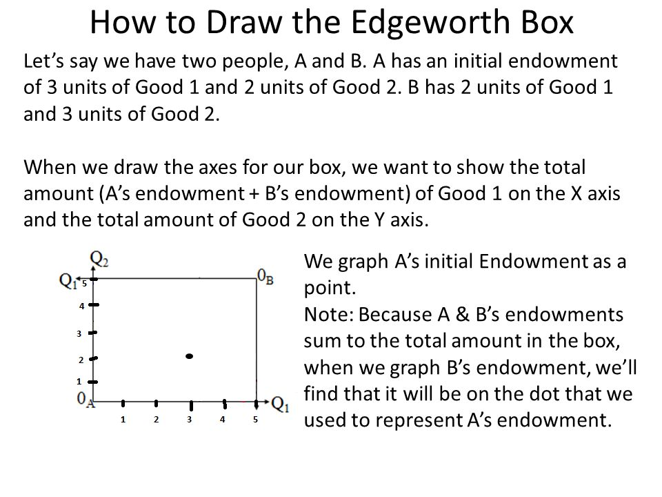 How to Draw the Edgeworth Box